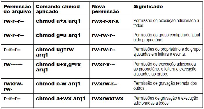 chmod-permissoes-acesso-linux-exemplos