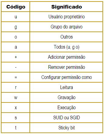 comando-chmod-modo-literal-linux
