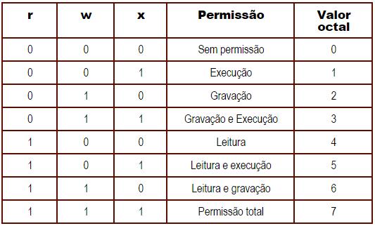 permissões-de-acesso-modo-octal-linux